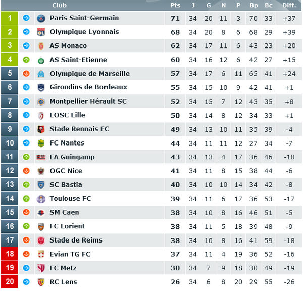 pronostic expert ligue 1