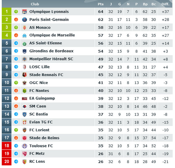 classement ligue 1 pronostics foot ligue 1
