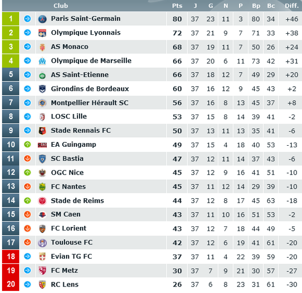 classement ligue 1 football