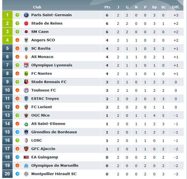 paris sportifs ligue 1