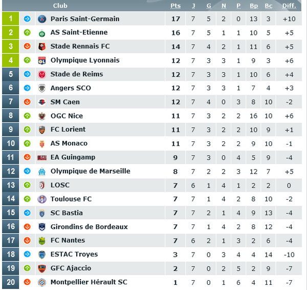paris sportifs ligue 1 expert