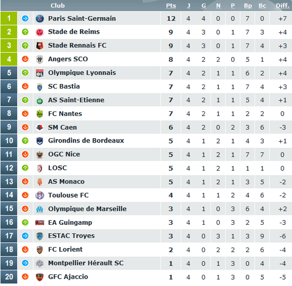 pronostics ligue 1 foot