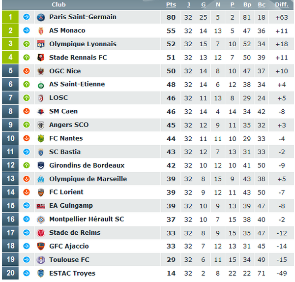 prono experts ligue 1 foot
